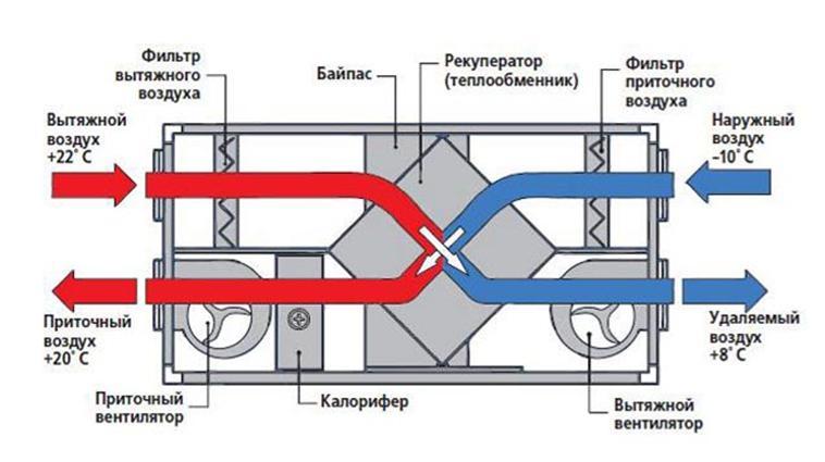 Схема теплообмена в рекуператоре