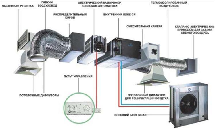 Наборная система вентилирования