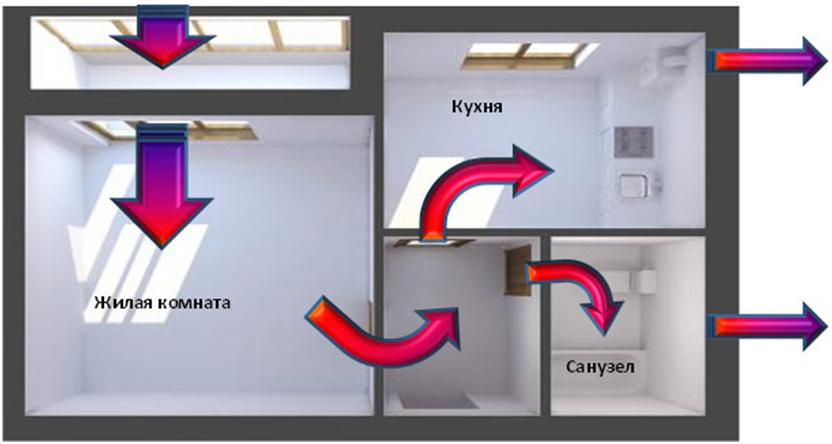 Как сделать воздухообмен в комнате