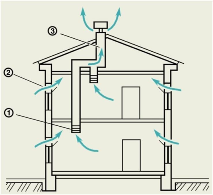 Направление воздушных потоков в помещении