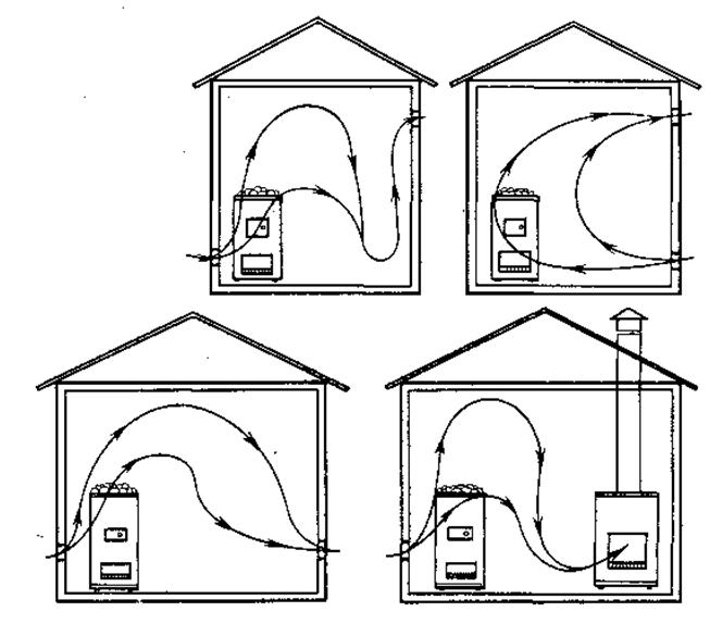 Системы вентилирования бани