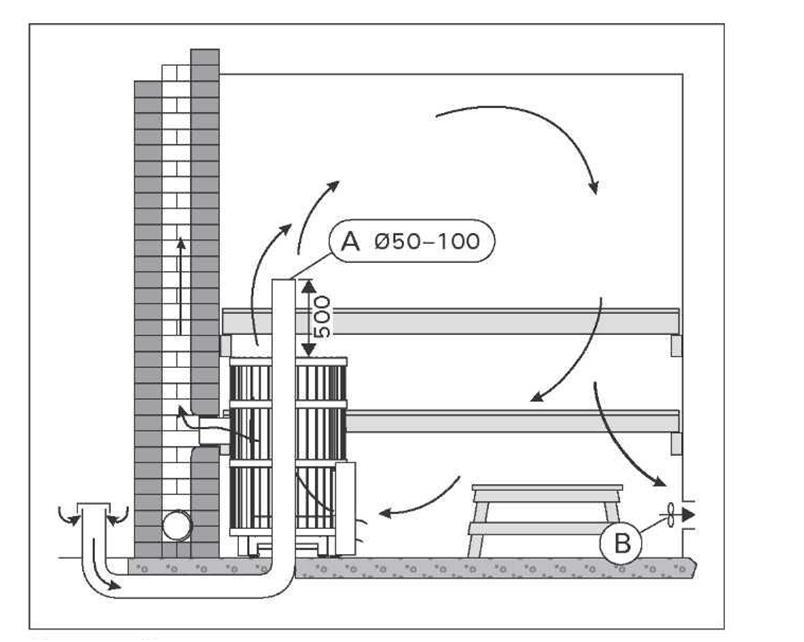 Пример реализации вентиляции в бане