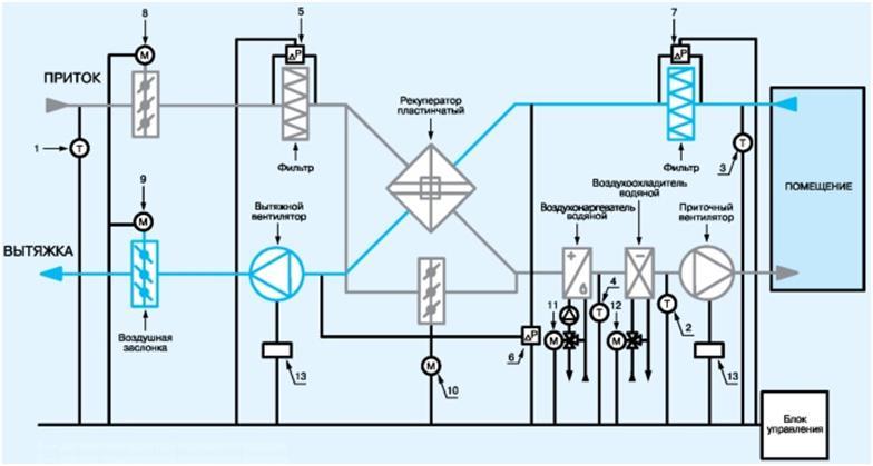 Схема автоматизации приточно-вытяжной установки с рекуператором
