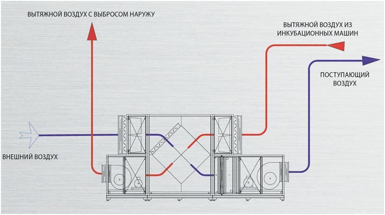 Принцип теплобмена воздуха в рекуператоре