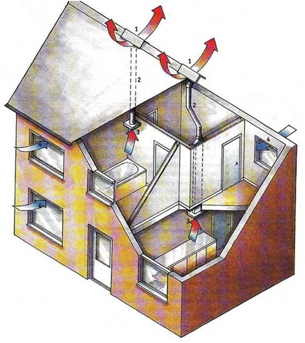 Естественное проветривание жилого дома