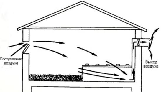 Вентиляция курятника своими руками из пластиковых труб