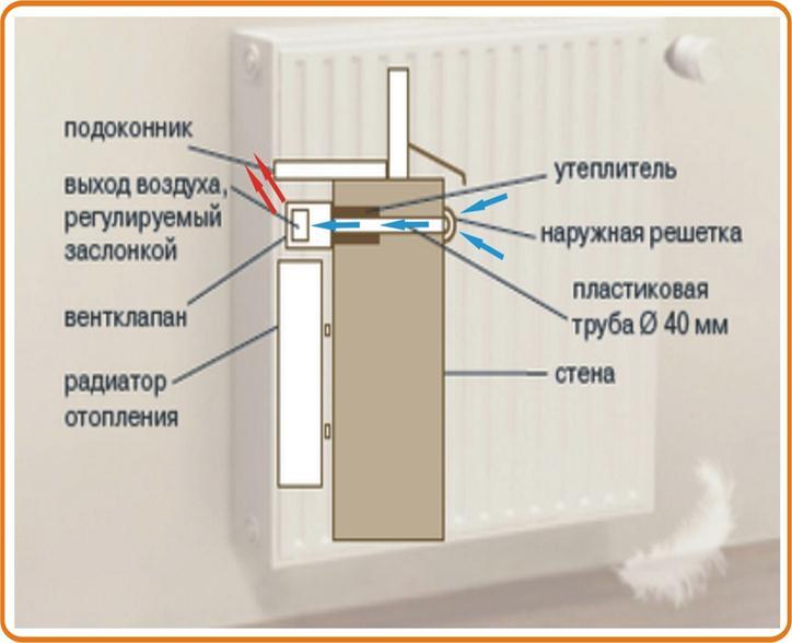 Вентиляционная труба над радиатором
