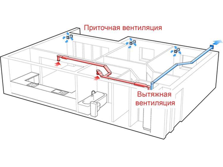 Схема устройства смешанной вентиляции