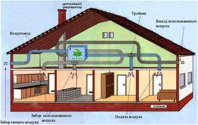 Составные части вентиляционной системы