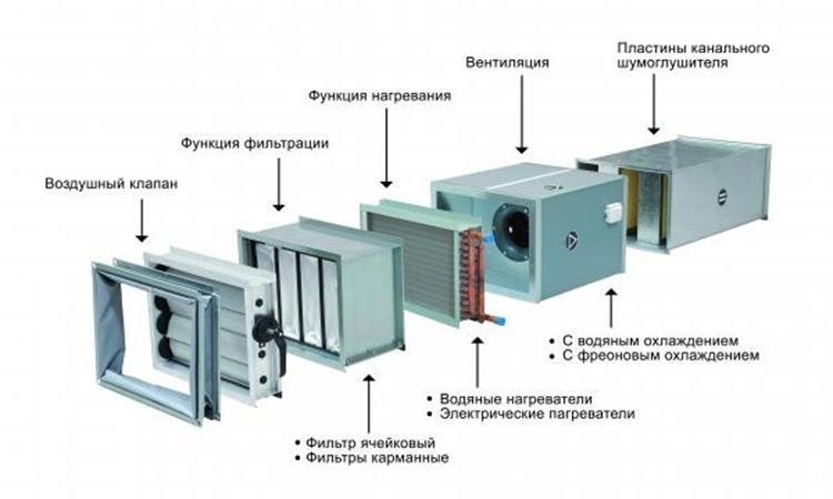 Громоздкая система вентиляции
