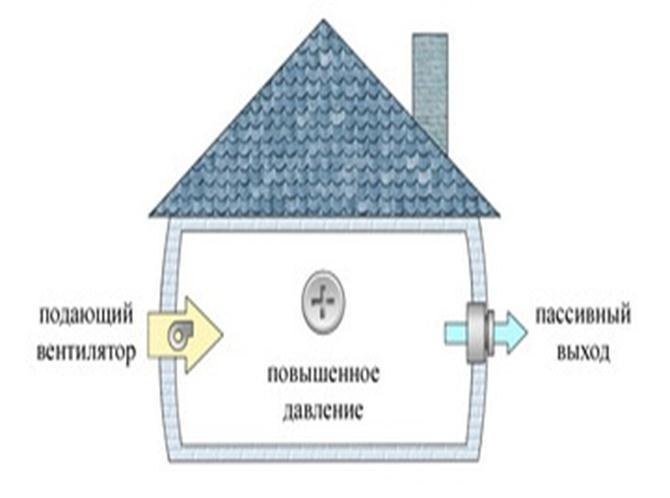 Подающий вентилятор и вытяжное отверстие