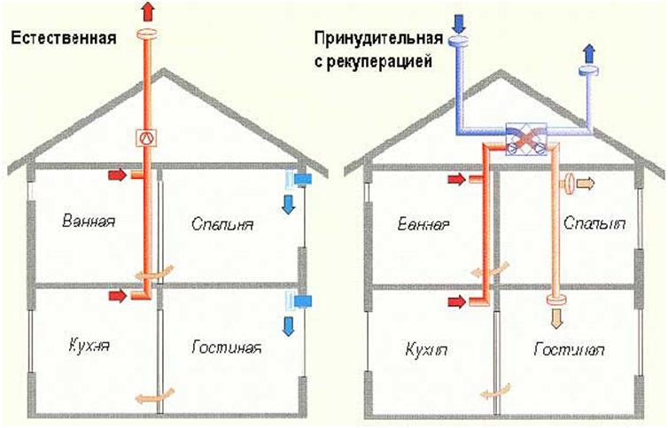 Схемы воздухообмена