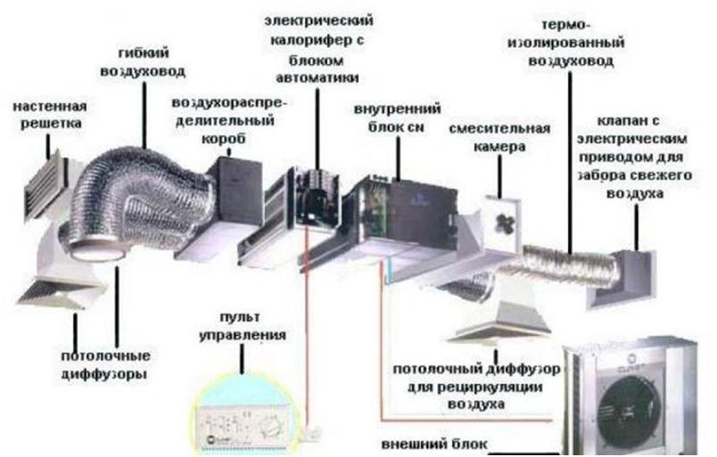 Строение специального блока