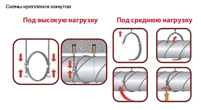 Монтаж хомутов