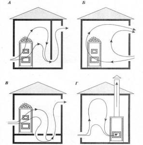 Иллюстрации движения воздушных масс