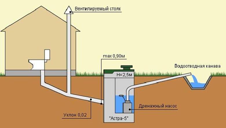 Устройство системы водоснабжения и водоотведения