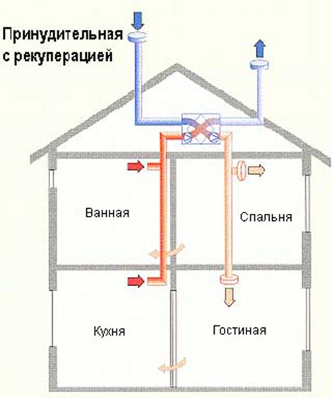 Вентилирование частного дома