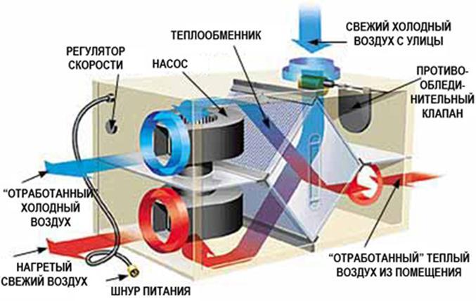 Принцип работы вентиляционного блока