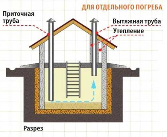 План организации воздухообмена в погребе