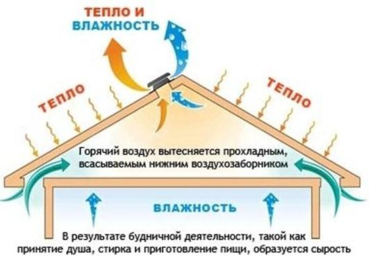 План воздухообмена на чердаке