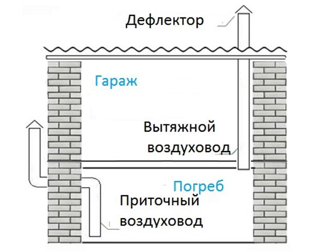 План воздухообмена