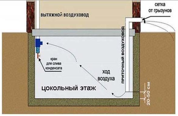 Схема вентиляции в подвале