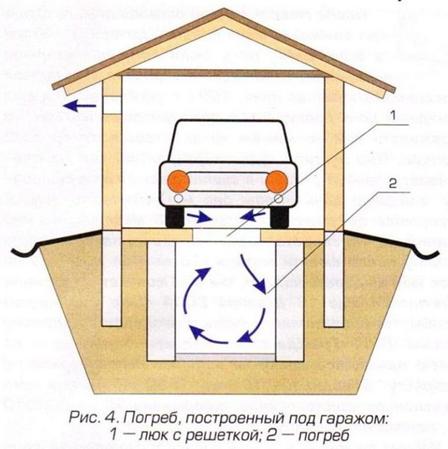 Схема воздухообмена в гараже