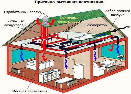 План воздухообмена частного строения