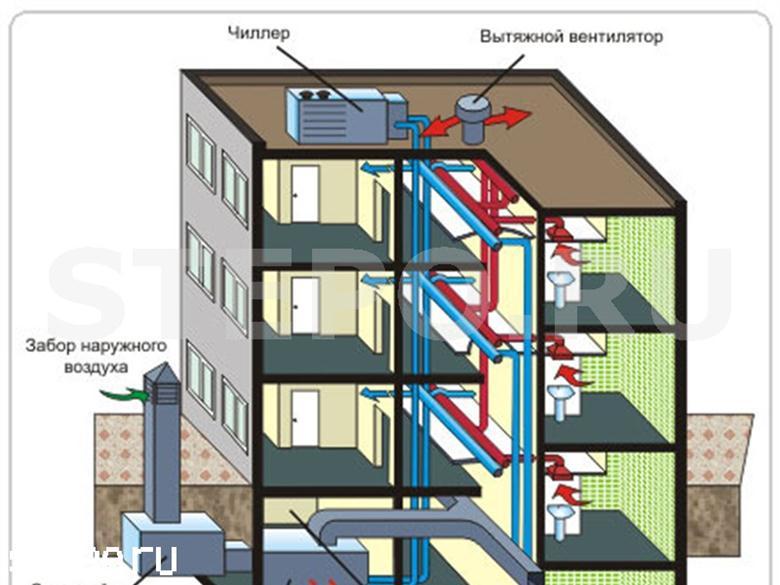 Схема воздухообмена в многоквартирном строении