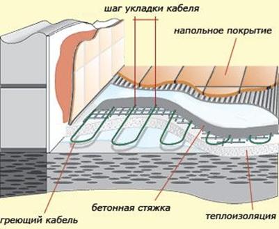 Утеплитель, гидроизоляция, сетка для подогрева