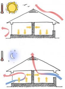Вентилирование днем и ночью