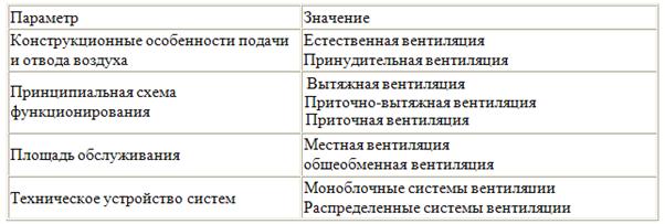 Таблица со значениями и параметрами
