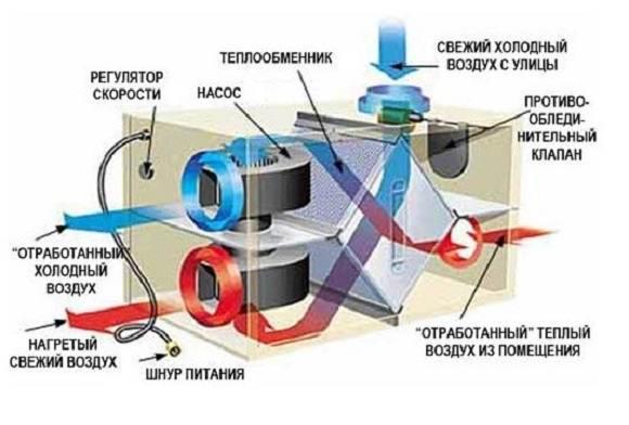 Устройство воздухообмкенника