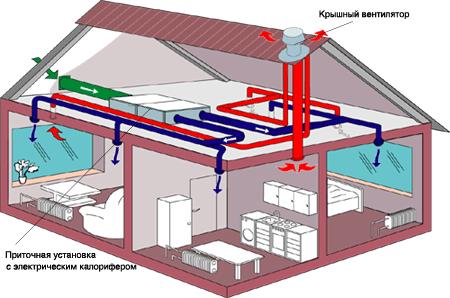 Схема вентилирования в частном доме